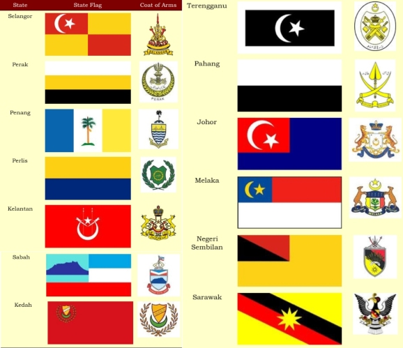 Flags Of Malaysia