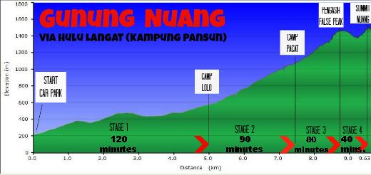Gunung Nuang Elevation Chart